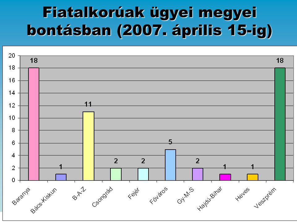 Fiatalkorúak ügyei megyei bontásban (2007. április 15-ig)