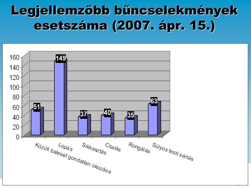 Legjellemzőbb bűncselekmények esetszáma (2007. ápr. 15.)