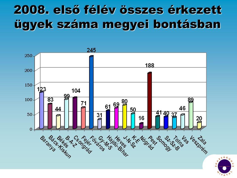2008. első félév összes érkezett ügyek száma megyei bontásban