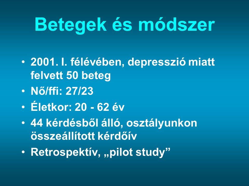 Betegek és módszer 2001. I. félévében, depresszió miatt felvett 50 beteg. Nő/ffi: 27/23. Életkor: 20 - 62 év.