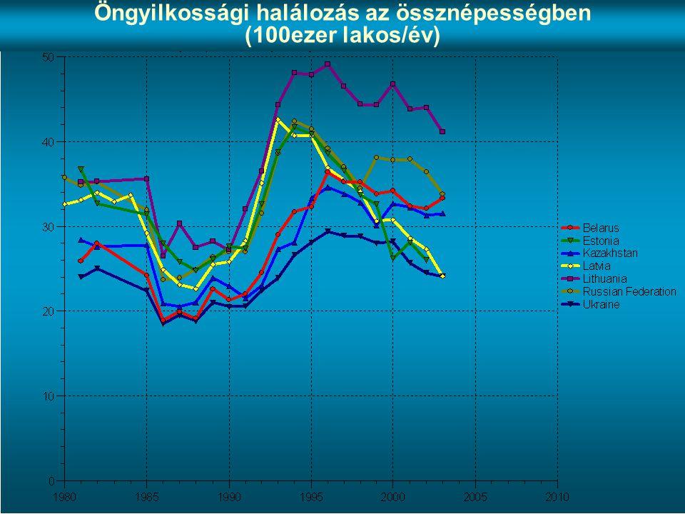 Öngyilkossági halálozás az össznépességben (100ezer lakos/év)