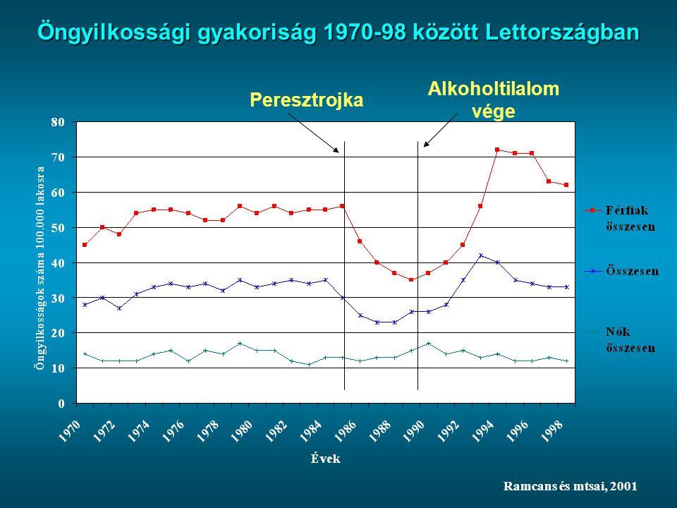 Öngyilkossági gyakoriság 1970-98 között Lettországban