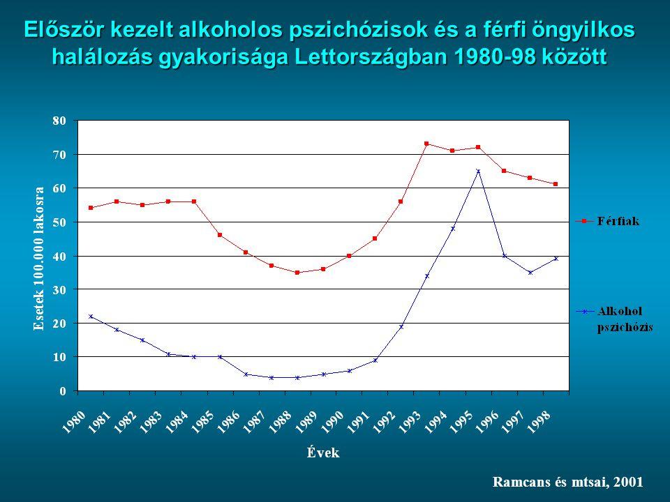 Először kezelt alkoholos pszichózisok és a férfi öngyilkos halálozás gyakorisága Lettországban 1980-98 között