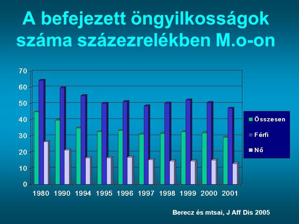 A befejezett öngyilkosságok száma százezrelékben M.o-on
