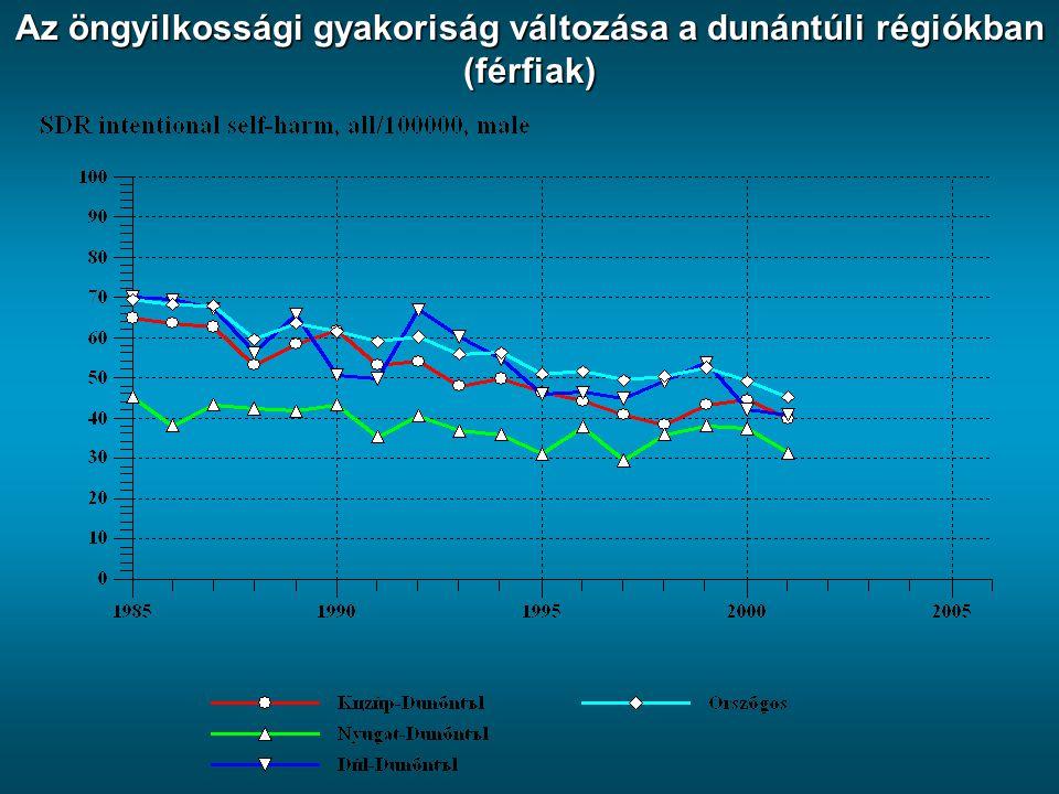 Az öngyilkossági gyakoriság változása a dunántúli régiókban (férfiak)