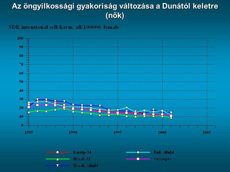 Az öngyilkossági gyakoriság változása a Dunától keletre (nők)