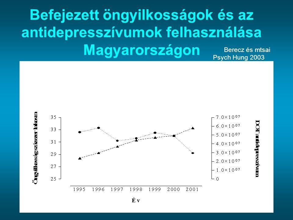 Befejezett öngyilkosságok és az antidepresszívumok felhasználása Magyarországon