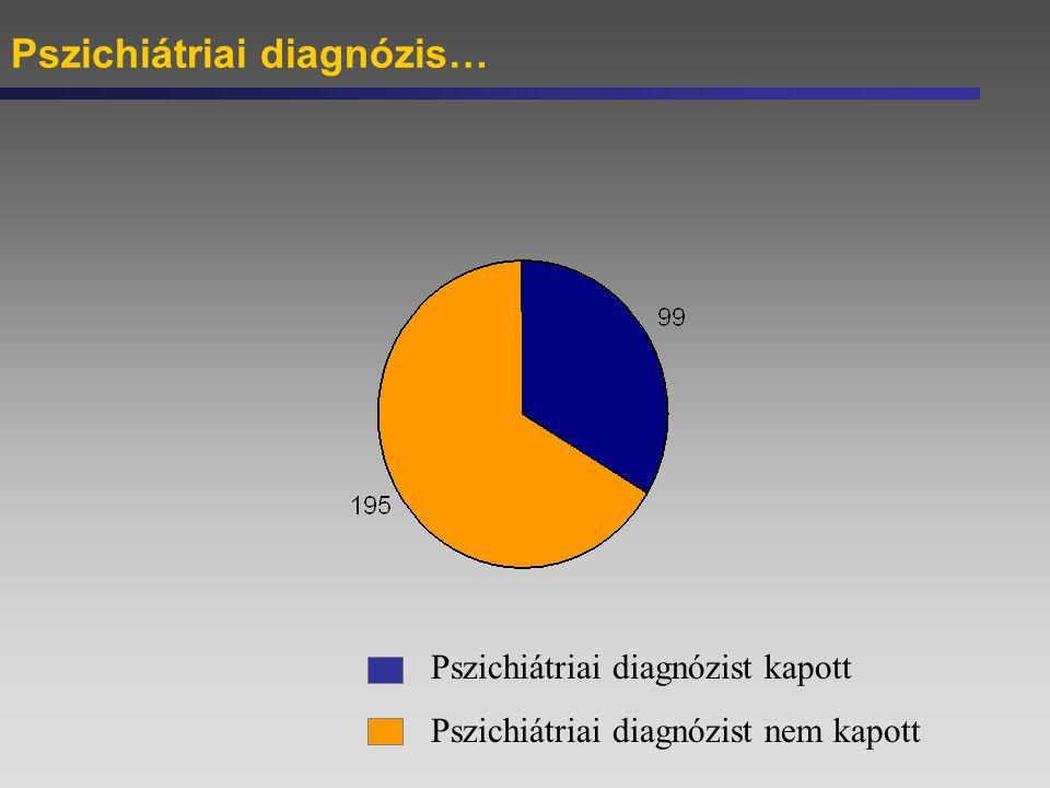 Pszichiátriai diagnózis…