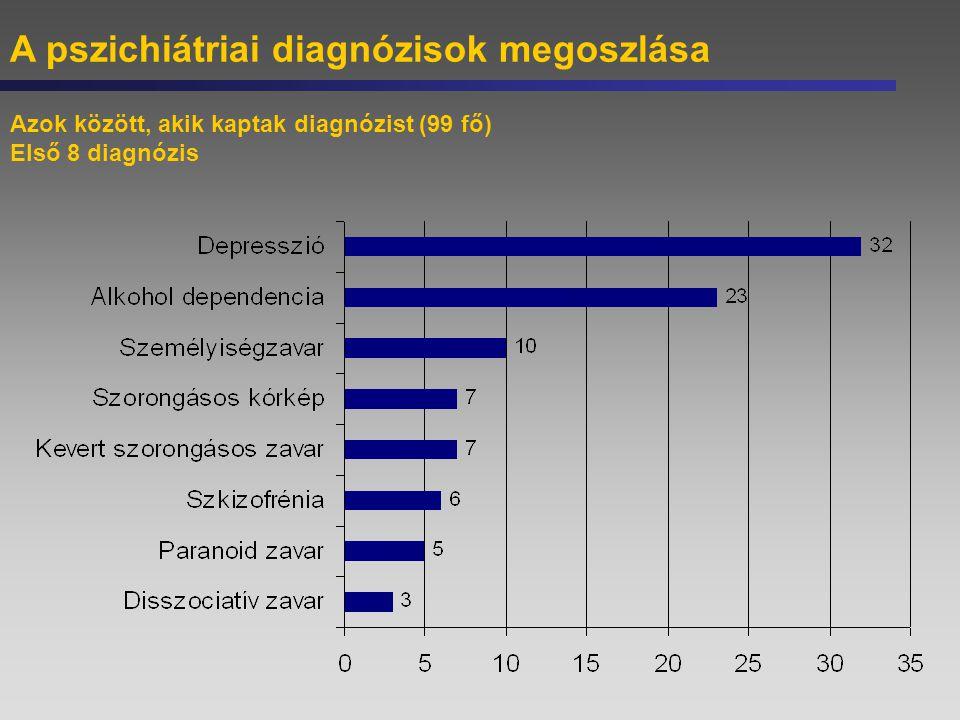 A pszichiátriai diagnózisok megoszlása
