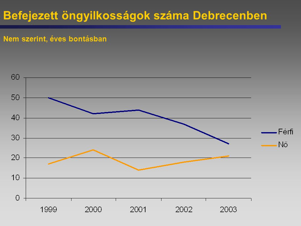 Befejezett öngyilkosságok száma Debrecenben