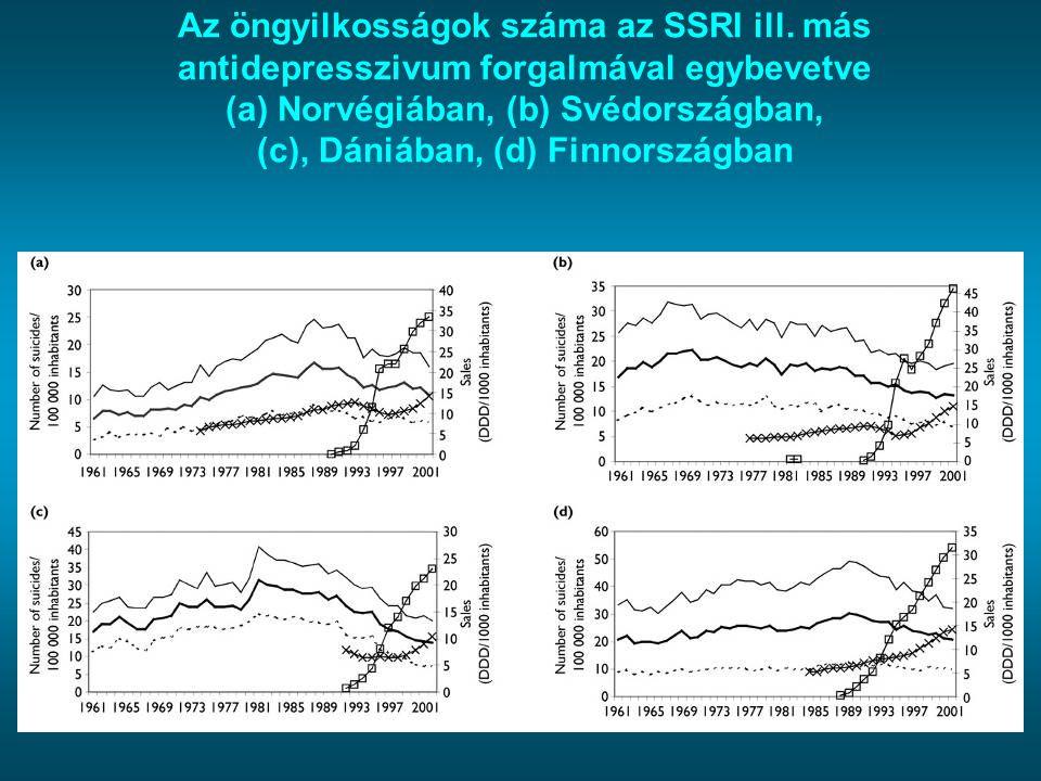 Az öngyilkosságok száma az SSRI ill