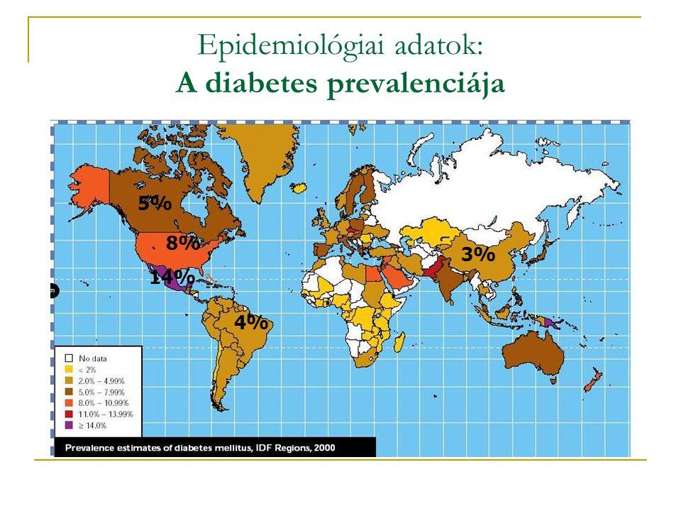 Epidemiológiai adatok: A diabetes prevalenciája