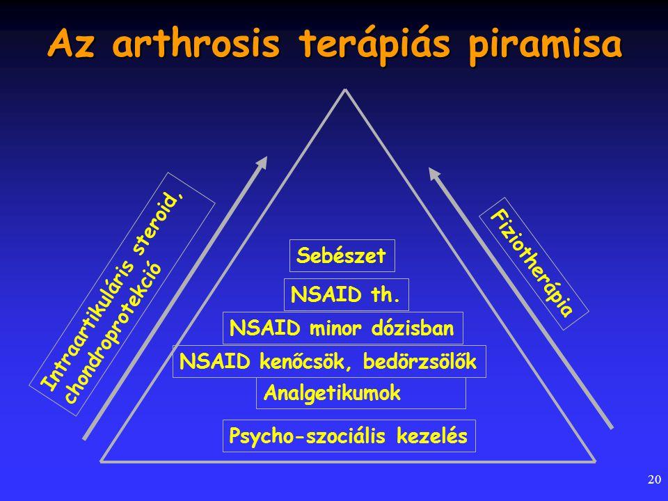 Az arthrosis terápiás piramisa