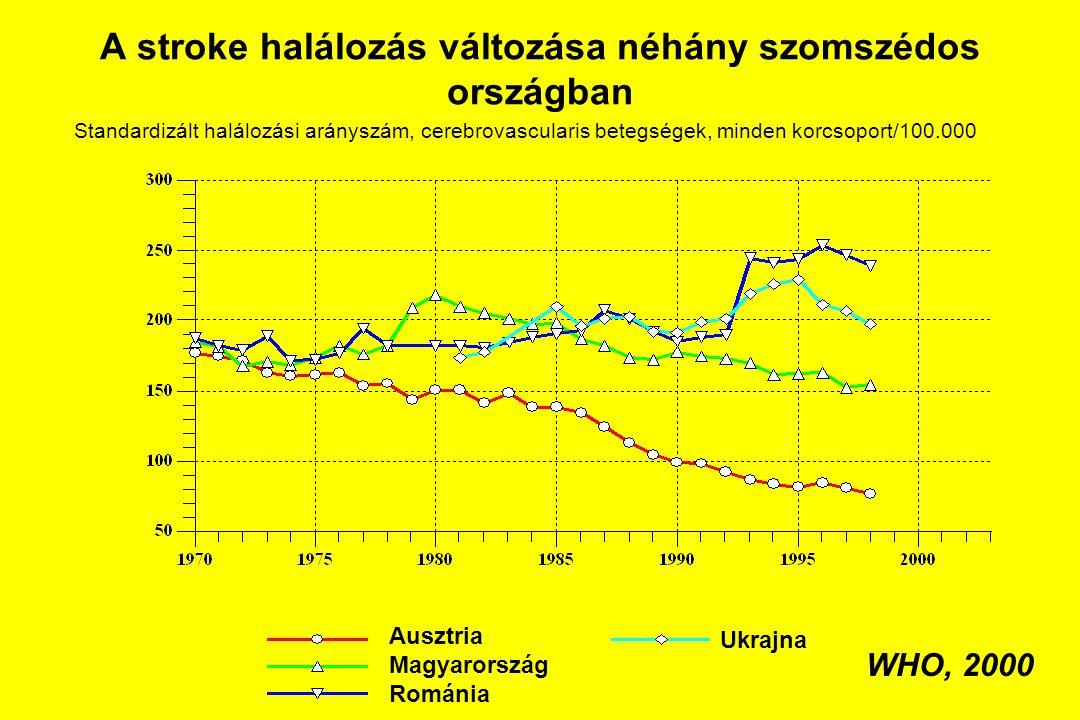 A stroke halálozás változása néhány szomszédos országban
