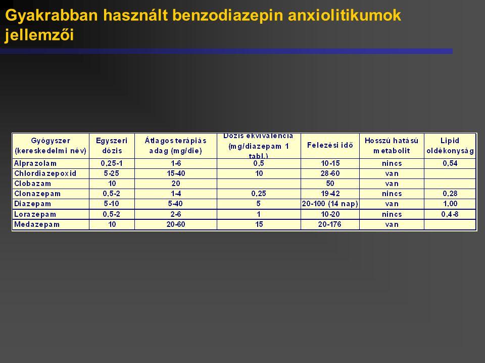 Gyakrabban használt benzodiazepin anxiolitikumok jellemzői
