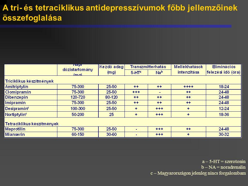 A tri- és tetraciklikus antidepresszívumok főbb jellemzőinek összefoglalása