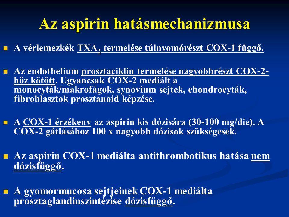 Az aspirin hatásmechanizmusa