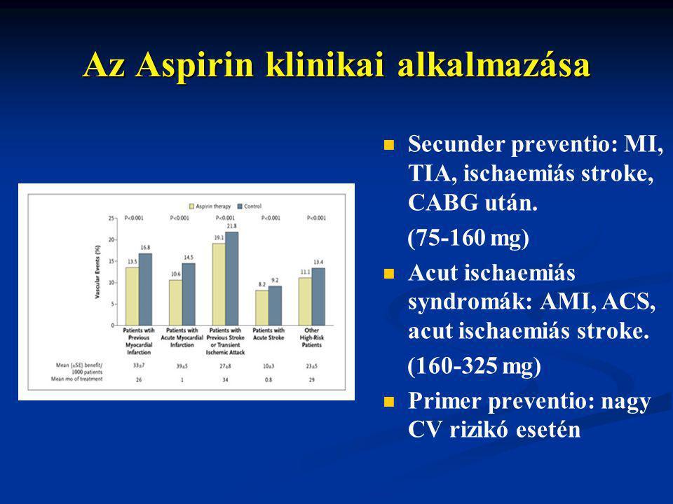 Az Aspirin klinikai alkalmazása