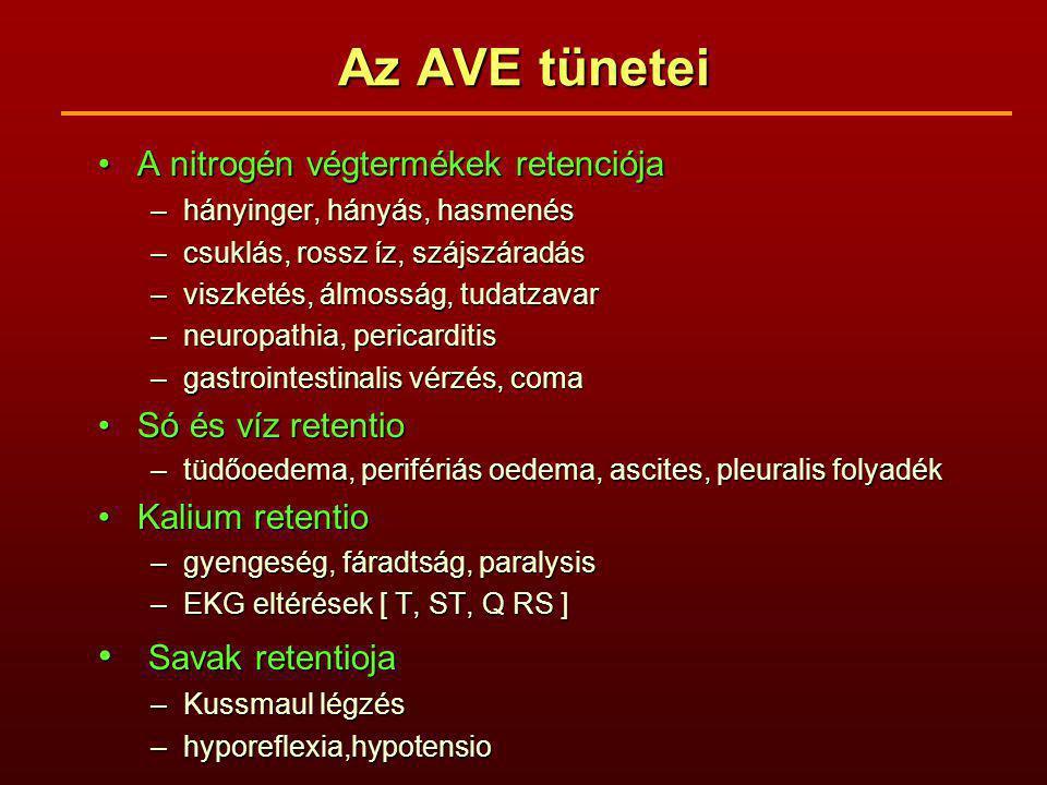 Az AVE tünetei Savak retentioja A nitrogén végtermékek retenciója