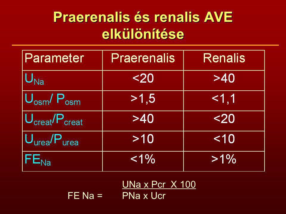 Praerenalis és renalis AVE elkülönítése