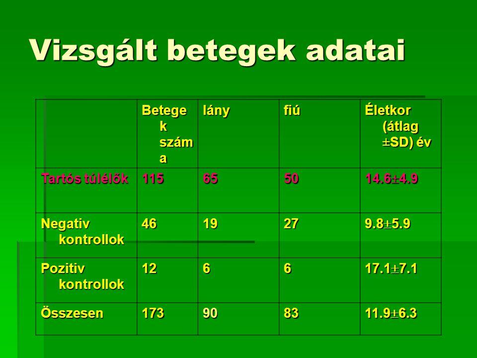 Vizsgált betegek adatai