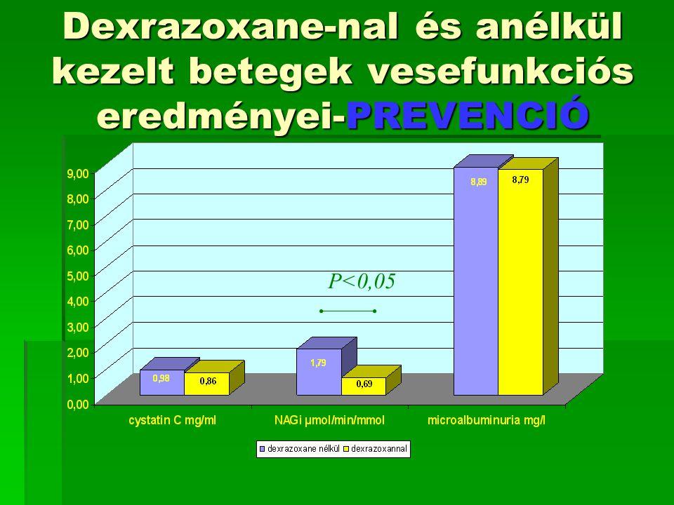 Dexrazoxane-nal és anélkül kezelt betegek vesefunkciós eredményei-PREVENCIÓ