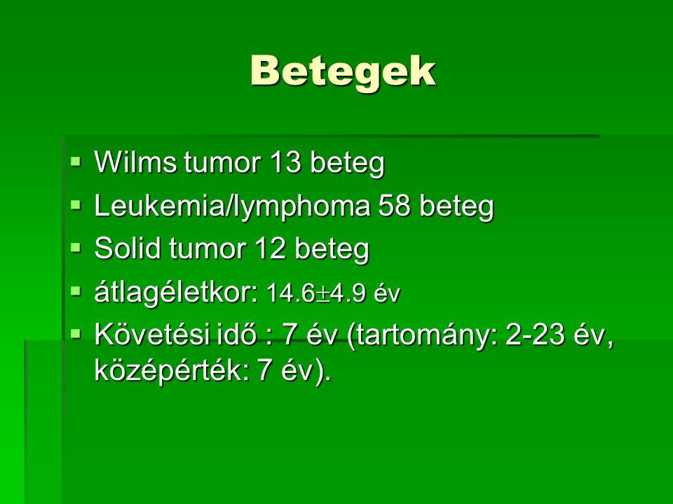 Betegek Wilms tumor 13 beteg Leukemia/lymphoma 58 beteg