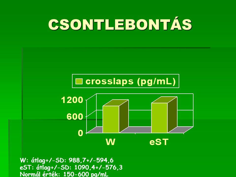 CSONTLEBONTÁS W: átlag+/-SD: 988,7+/-594,6