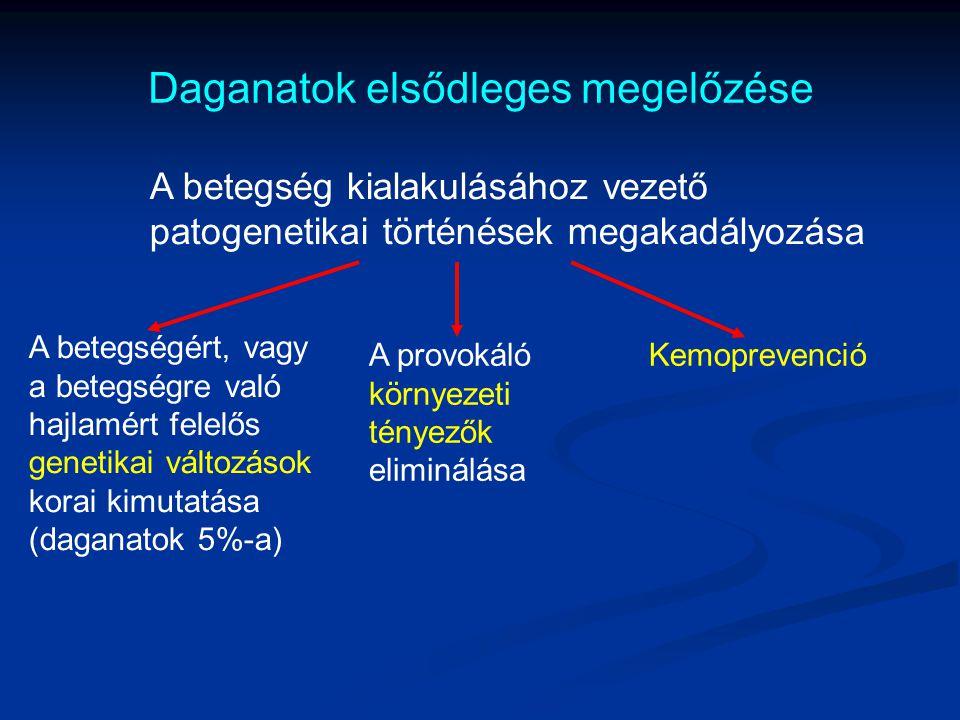 Daganatok elsődleges megelőzése
