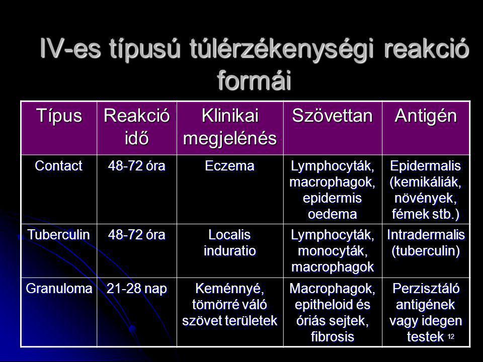 IV-es típusú túlérzékenységi reakció formái