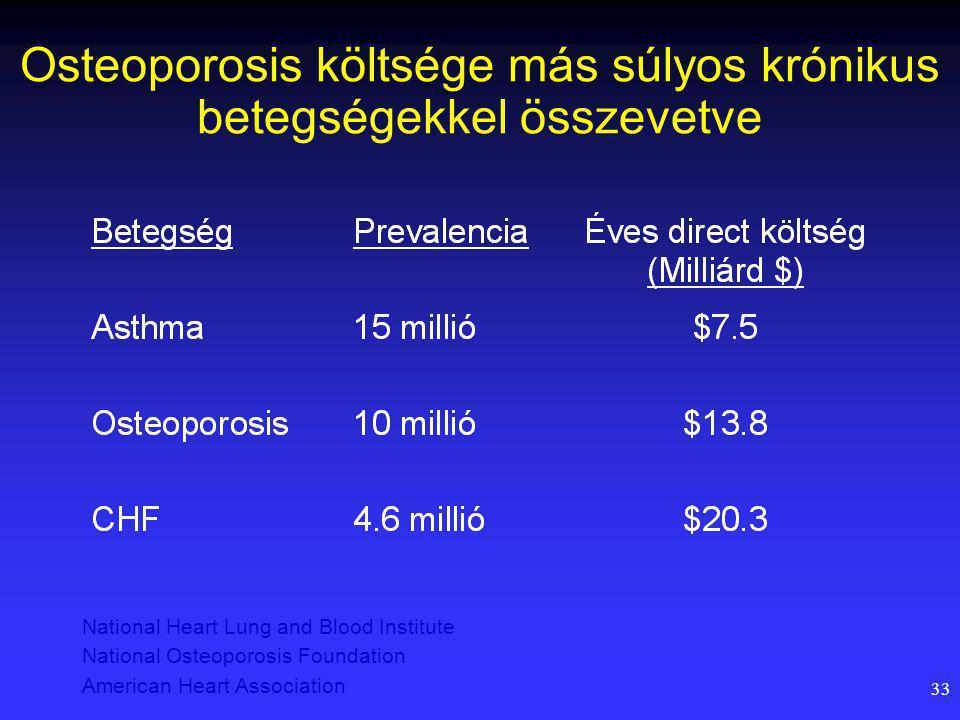 Osteoporosis költsége más súlyos krónikus betegségekkel összevetve