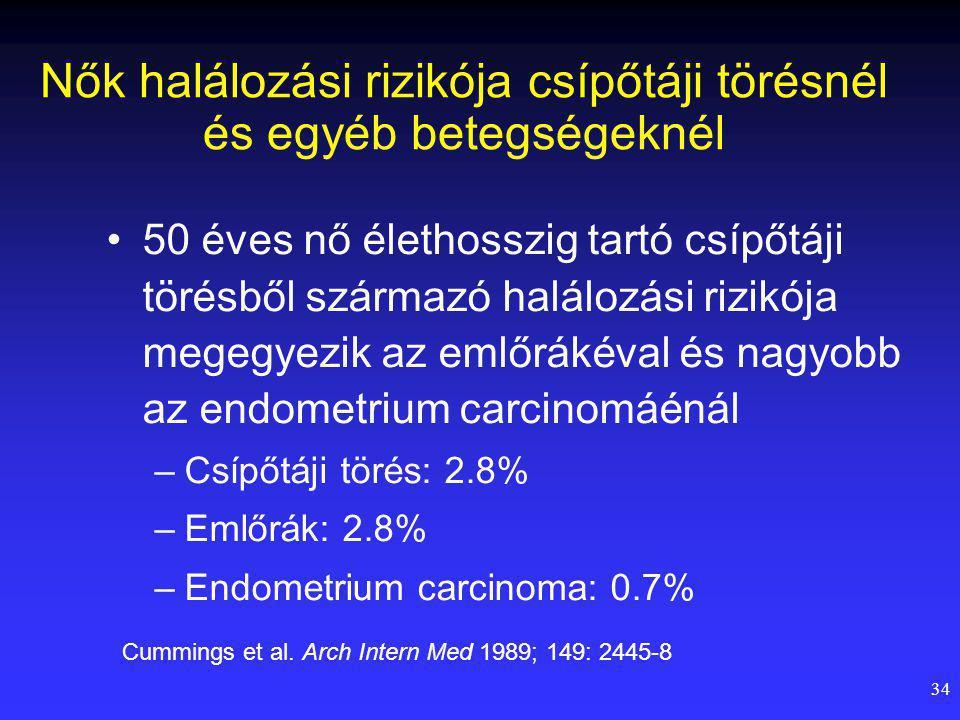 Nők halálozási rizikója csípőtáji törésnél és egyéb betegségeknél