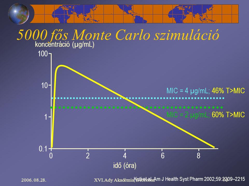 5000 fős Monte Carlo szimuláció