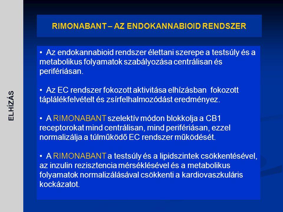 RIMONABANT – AZ ENDOKANNABIOID RENDSZER