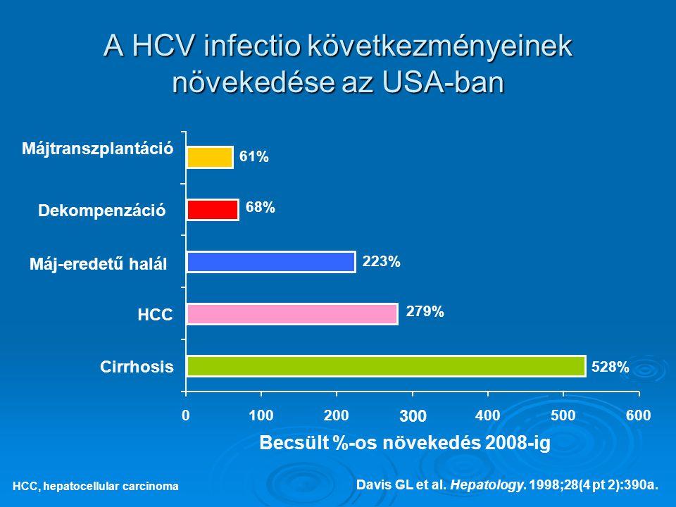 A HCV infectio következményeinek növekedése az USA-ban