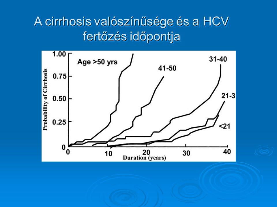 A cirrhosis valószínűsége és a HCV fertőzés időpontja