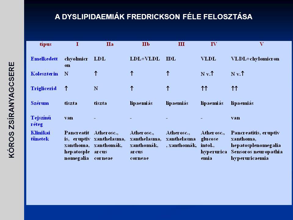 A DYSLIPIDAEMIÁK FREDRICKSON FÉLE FELOSZTÁSA
