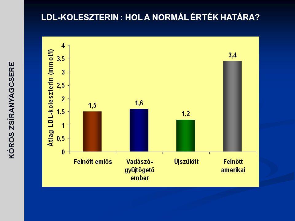 LDL-KOLESZTERIN : HOL A NORMÁL ÉRTÉK HATÁRA