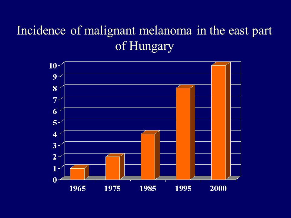 Incidence of malignant melanoma in the east part of Hungary