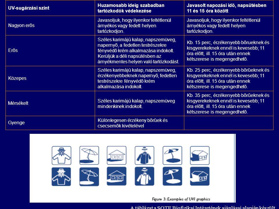 A táblázat a SOTE Biofizikai Intézetének ajánlásai alapján készült.