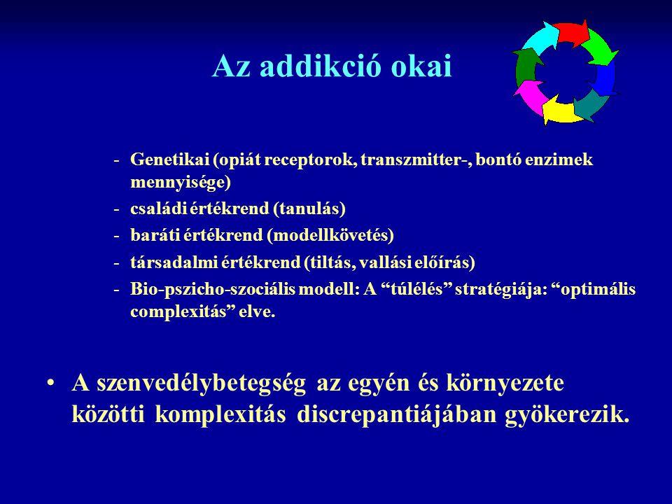 Az addikció okai Genetikai (opiát receptorok, transzmitter-, bontó enzimek mennyisége) családi értékrend (tanulás)