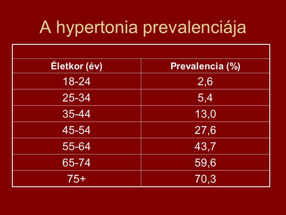 A hypertonia prevalenciája