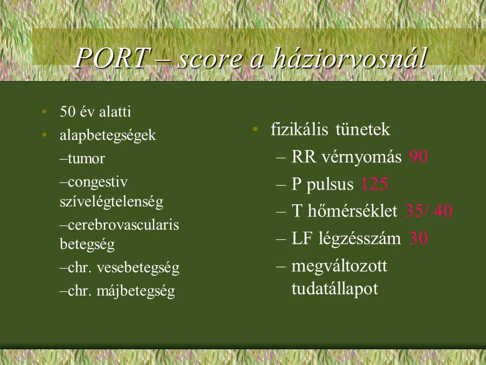 PORT – score a háziorvosnál