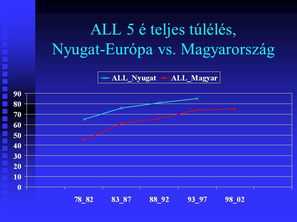 ALL 5 é teljes túlélés, Nyugat-Európa vs. Magyarország