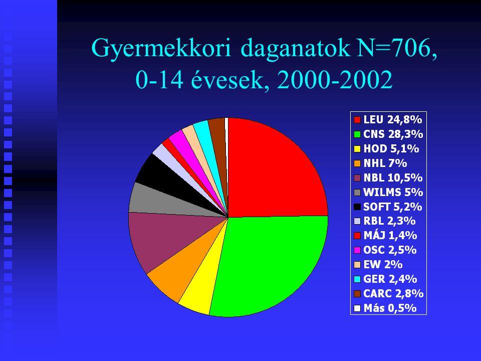 Gyermekkori daganatok N=706, 0-14 évesek, 2000-2002