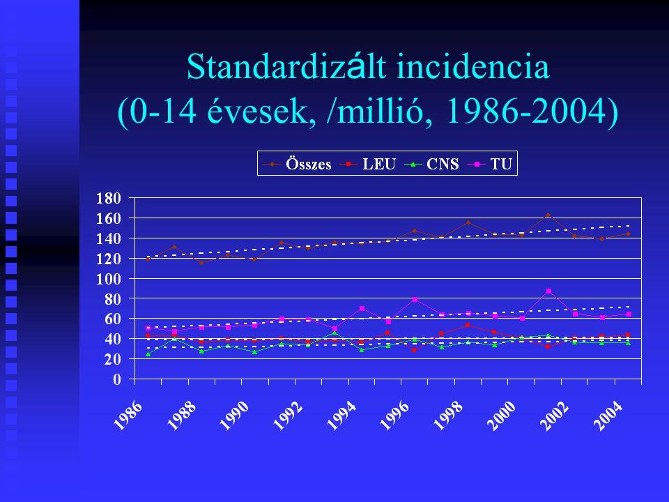 Standardizált incidencia (0-14 évesek, /millió, 1986-2004)
