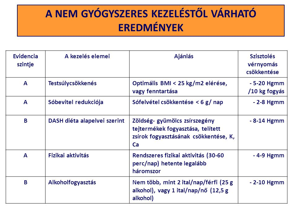 A NEM GYÓGYSZERES KEZELÉSTŐL VÁRHATÓ EREDMÉNYEK vérnyomás csökkentése