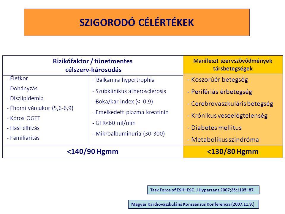 Rizikófaktor / tünetmentes Manifeszt szervszövődmények