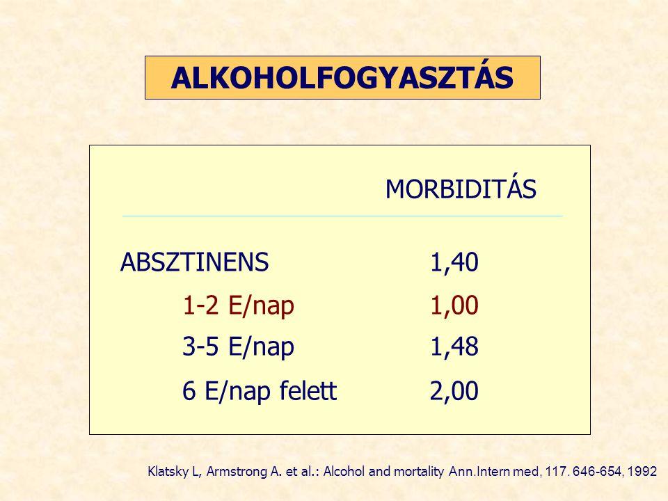 ALKOHOLFOGYASZTÁS MORBIDITÁS ABSZTINENS 1,40 1-2 E/nap 1,00 3-5 E/nap