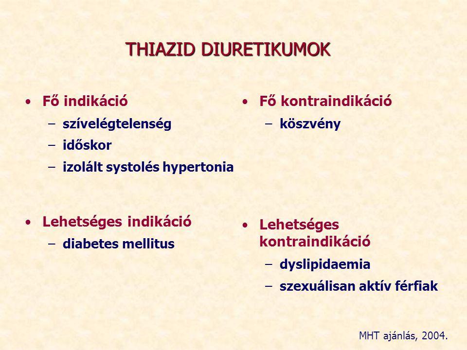 THIAZID DIURETIKUMOK Fő indikáció Lehetséges indikáció